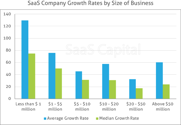 How to Value a Private SaaS Company | SaaStr